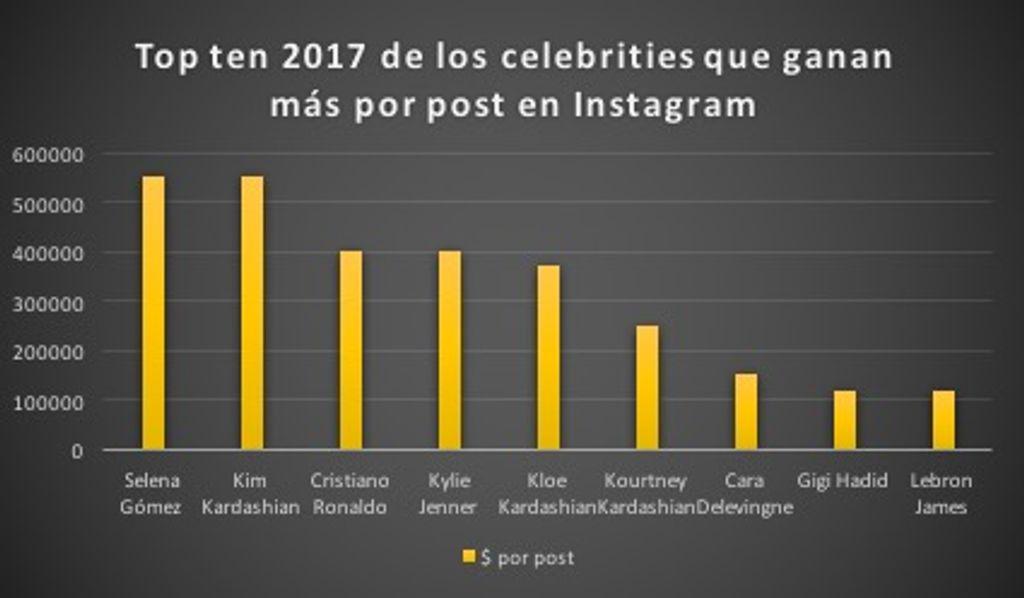 Top ten 2017 de los que más ganan por post en Instagram. Realizado por: Elsa Alonso/ Fuente: Hooper