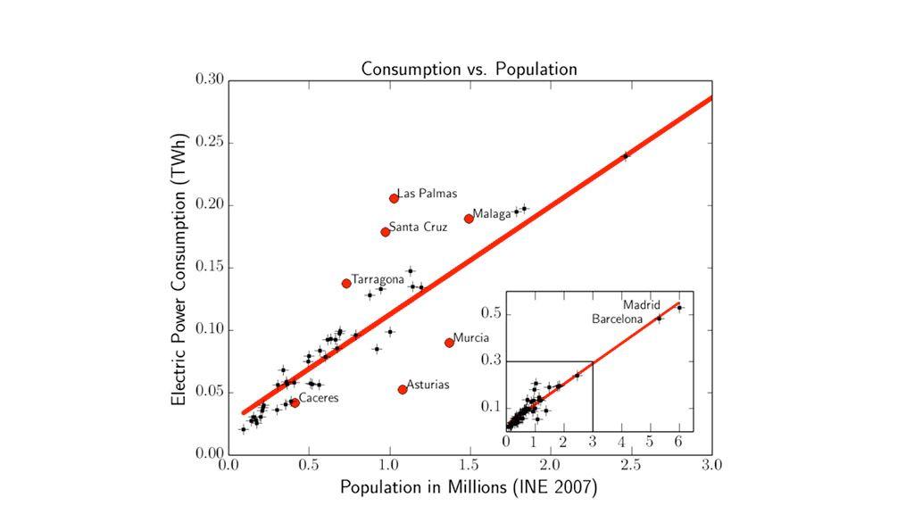 gráfica consumo poblacion esp