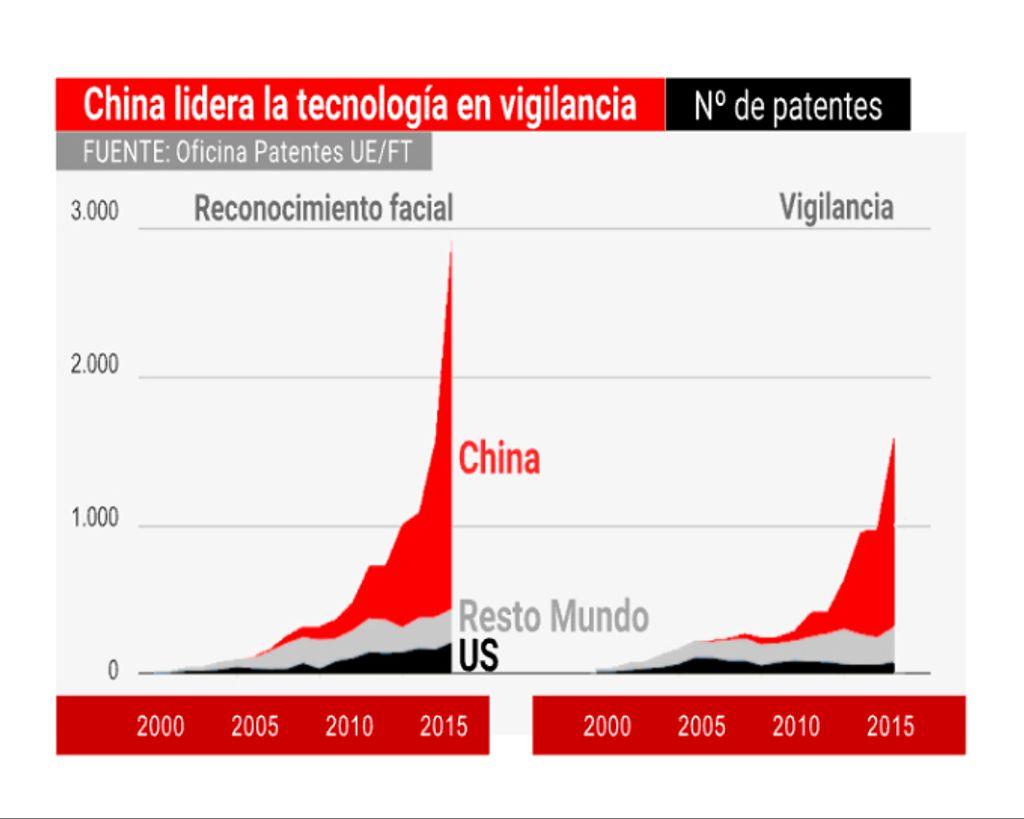 China lidera la tecnología de reconocimiento facial para vigilancia