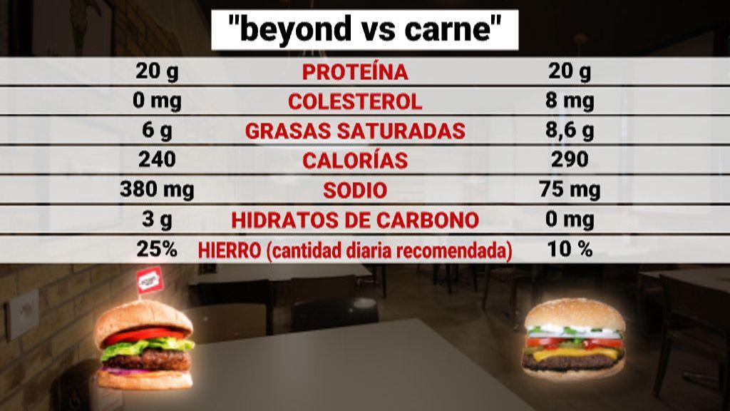 Comparativa hamburguesas