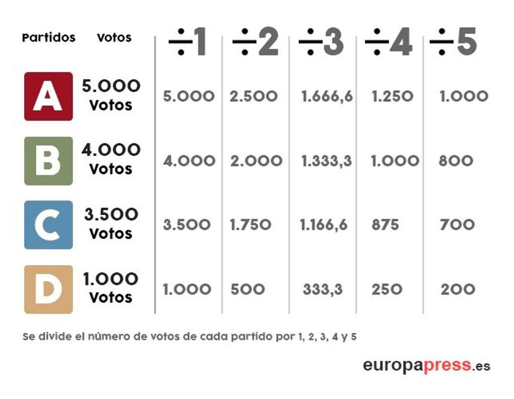 Ley d´Hont - Europa Press