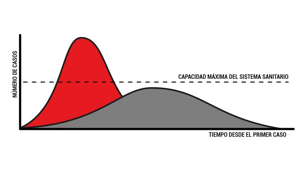 Aplanando la curva de contagios