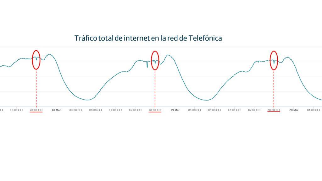 Tráfico total de Internet en la red de Telefónica