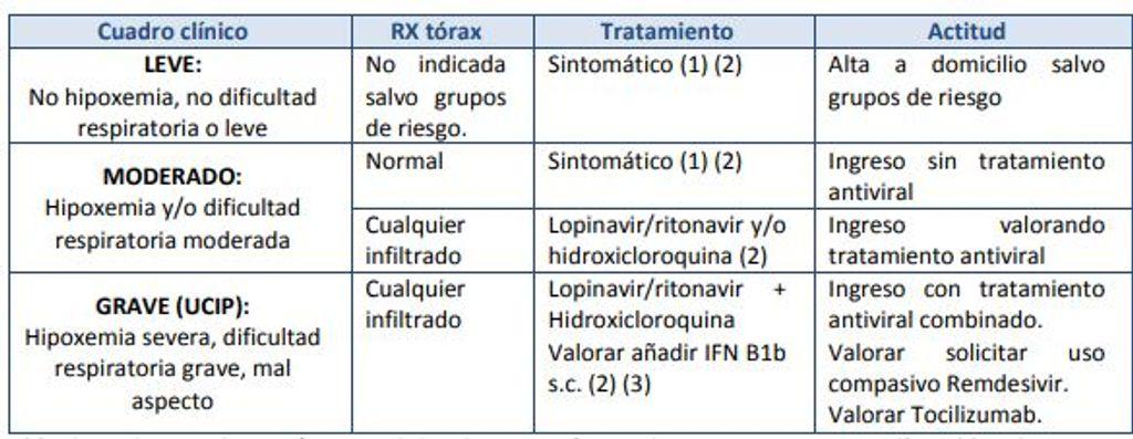 Cuadro del ministerio de Sanidad en el que se recomiendan tratamientos para el COVID-19