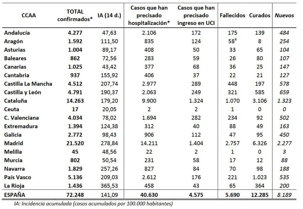 Contagios y muertes en España a 28 de marzo.