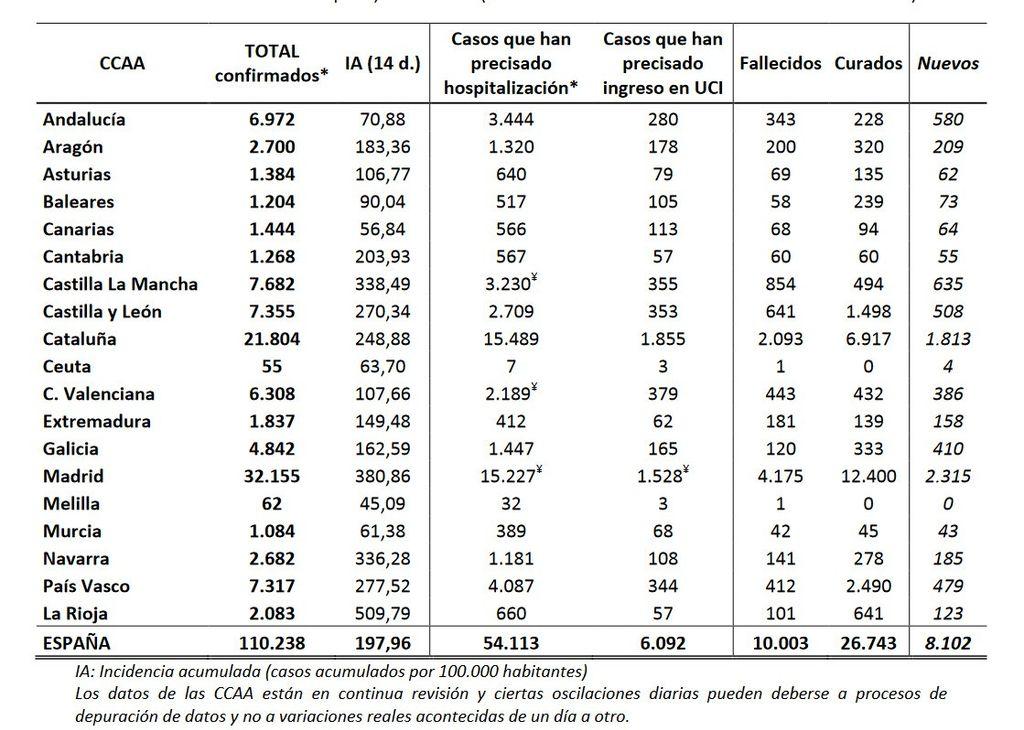 Datos por Comunidades Autónomas
