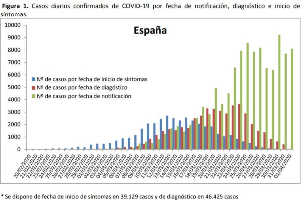 Evolución del coronavirus en España