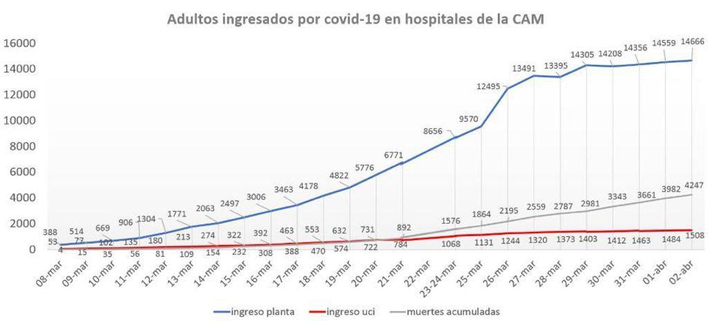 Gráfica de ingresos en UCI, en planta y defunciones en la comunidad de Madrid