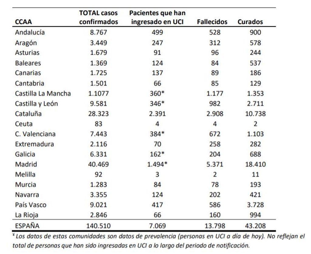 Datos por comunidades martes
