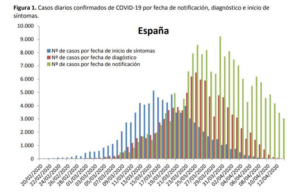 Evolución de casos en España