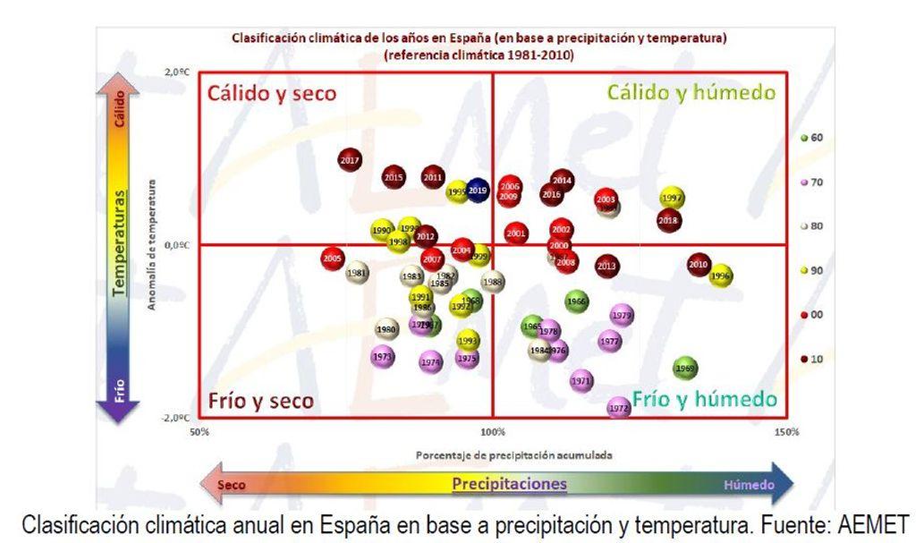 En España hay menos disponibilidad de agua que hace 50 años