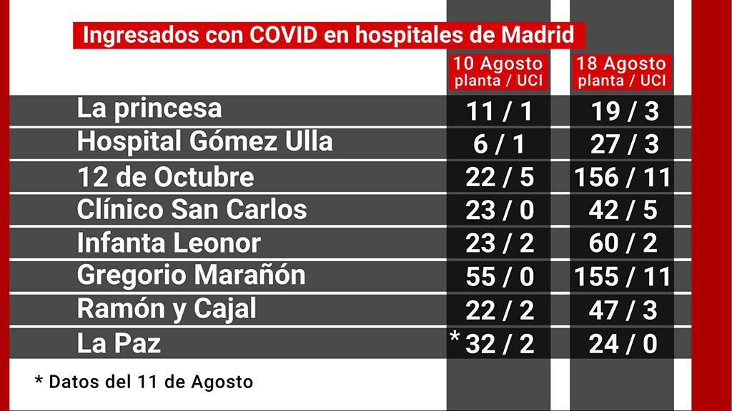 18_hospitales_madrid