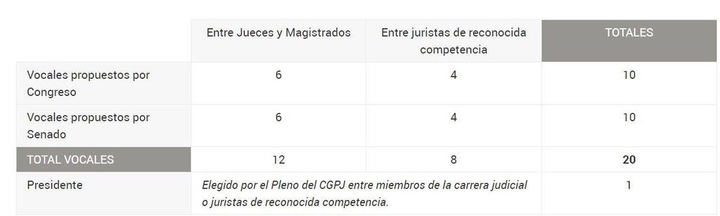 Elección CGPJ