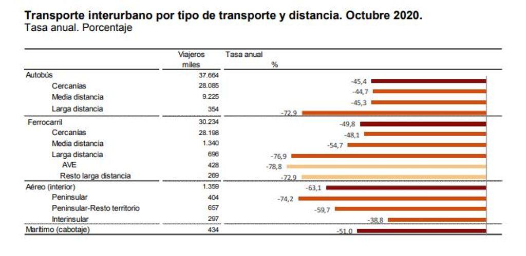 Caída del transporte interurbano en octubre
