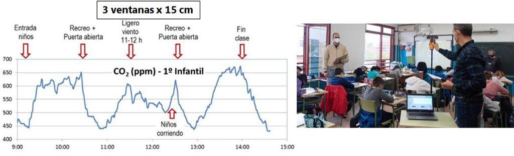 CO2 a lo largo del dia en un aula