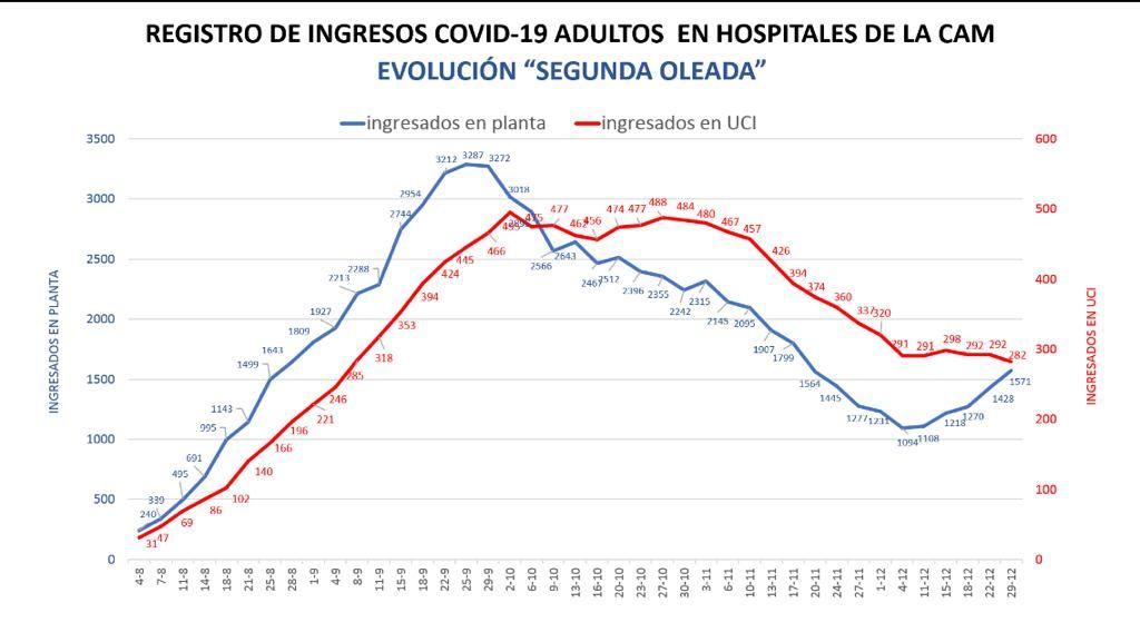 Curva de ingresos en hospitales de Madrid
