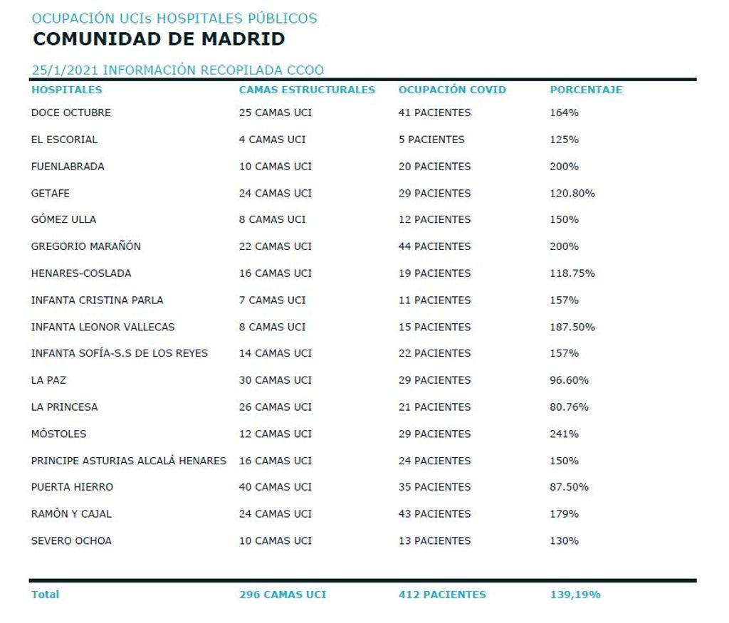 ocupacion UCI 21 hospitales Madrid