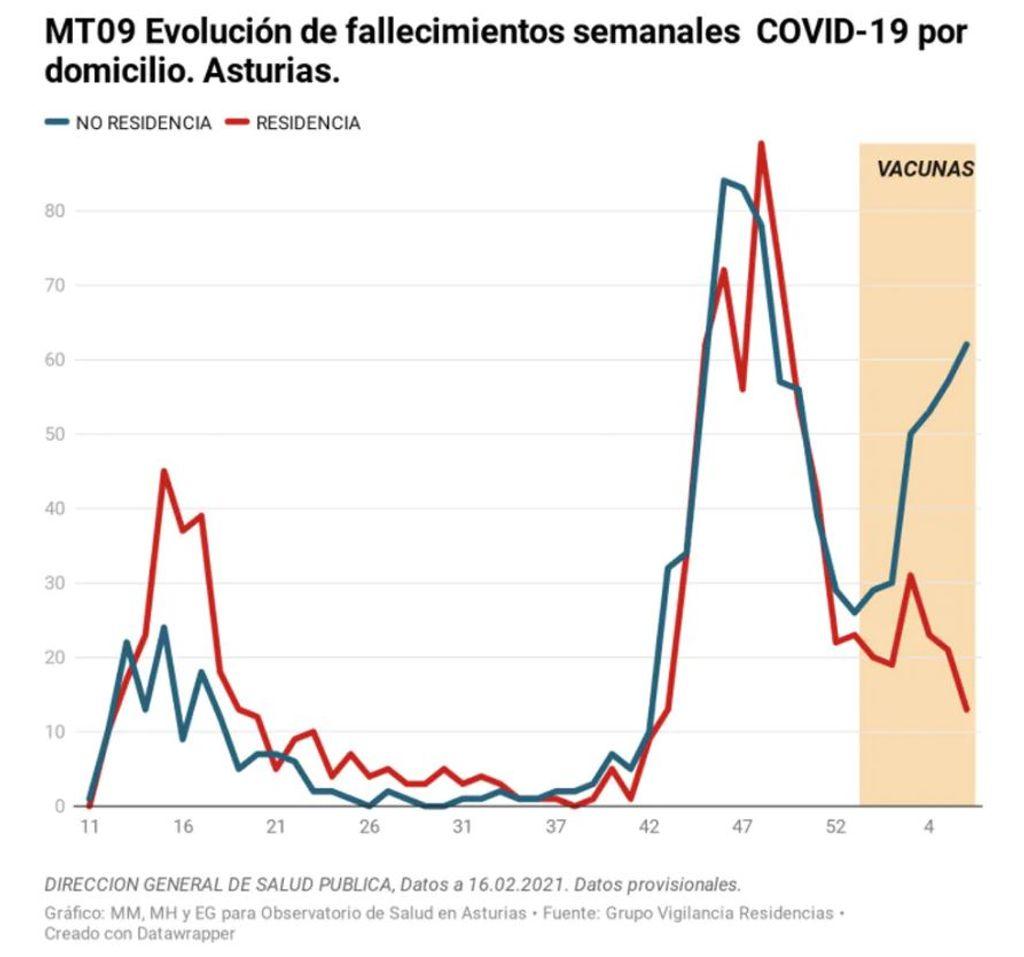 Evolución de fallecimiento covid-19 en domicilio en Asturias.