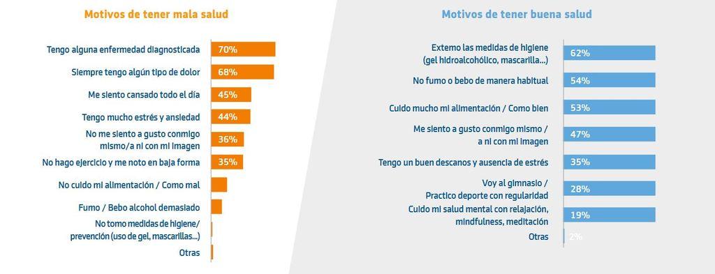 Motivos de tener buena o mala salud