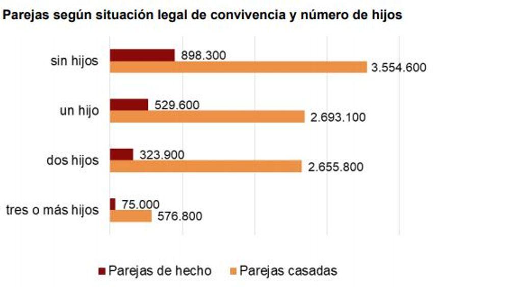 Parejas según situación legal de convivencia y número de hijos