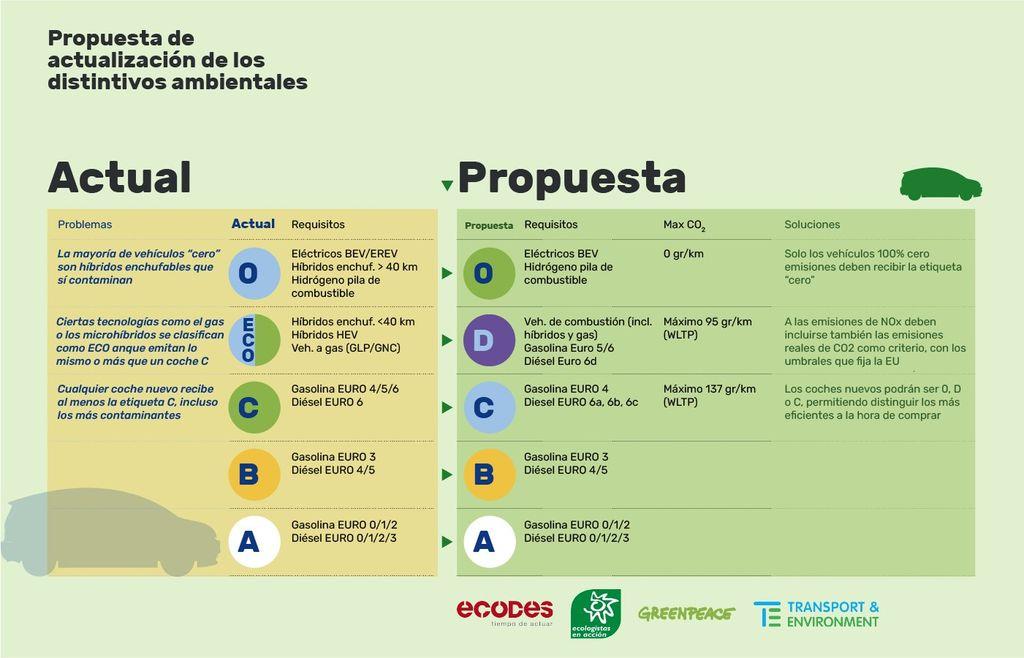 Propuesta de autorización de los distintivos ambientales.