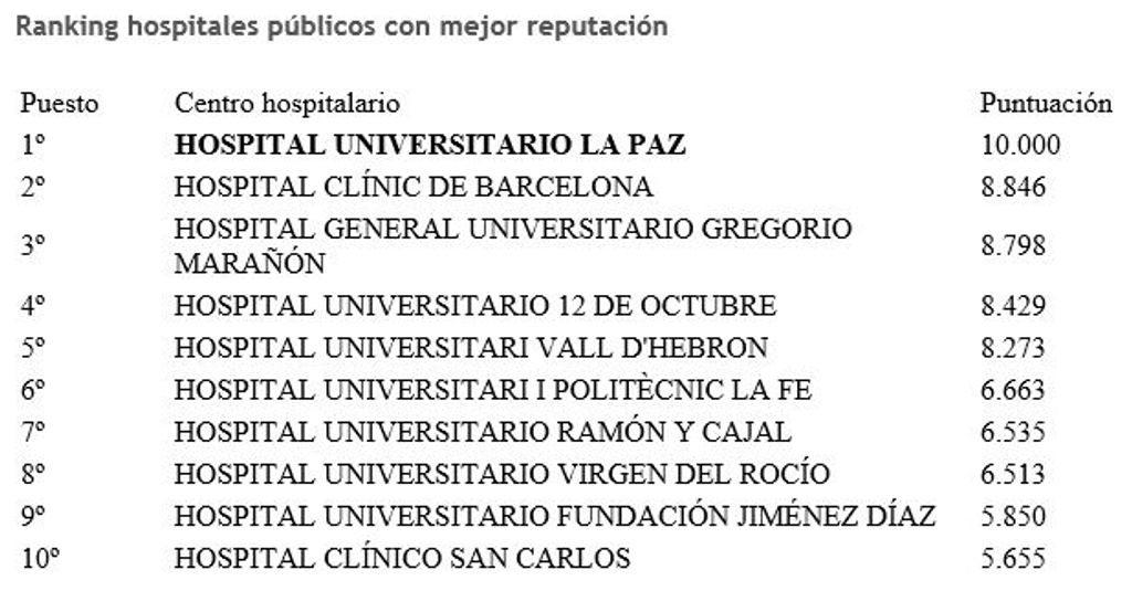 Hospitales públicos de España