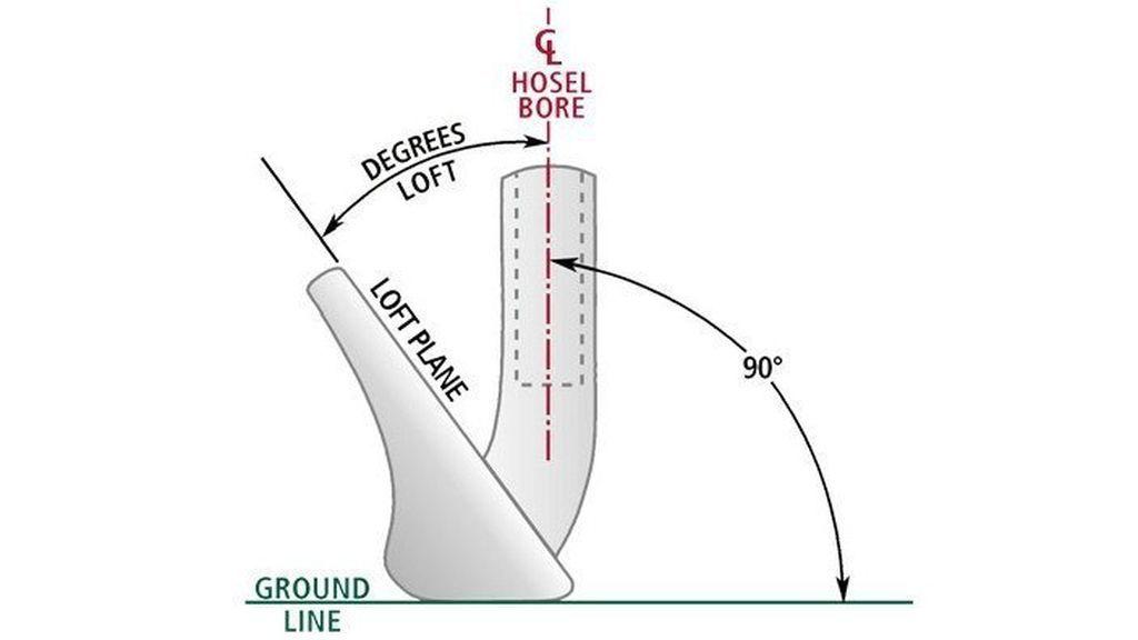 infografía sobre el ángulo de un loft en golf