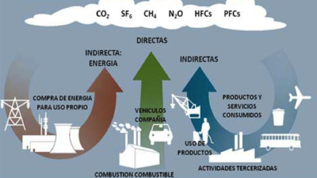 Huella de carbono, qué es