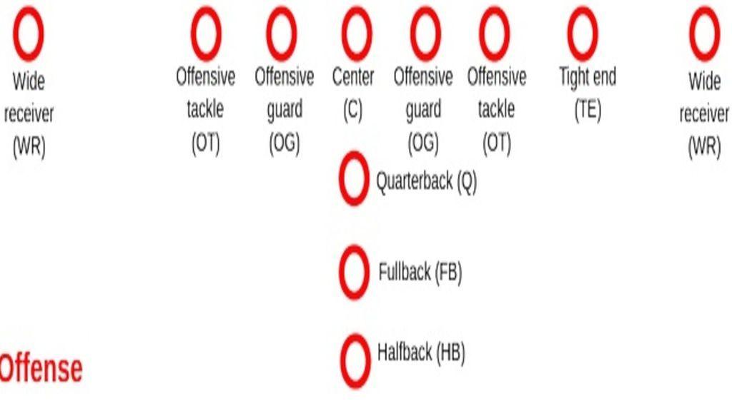 posiciones ofensivas