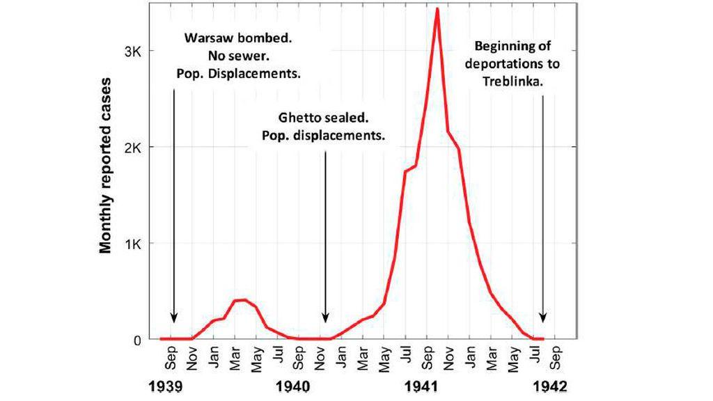 Representación mensual de los casos de tifus en el gueto de Varsovia