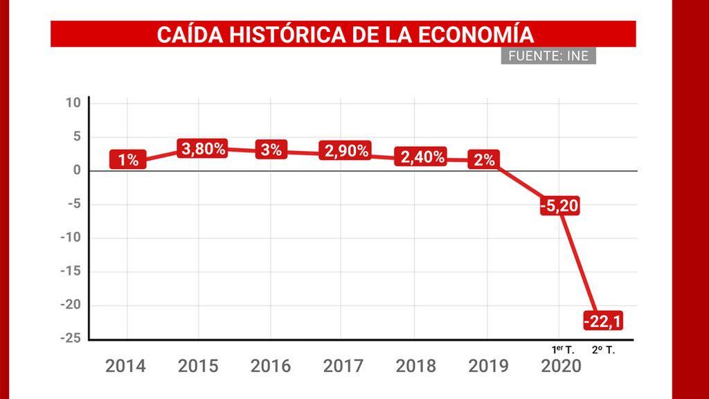 El estado de alarma hunde la economía a un histórico -22,1% del PIB