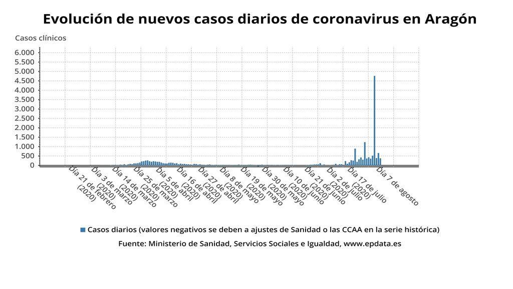 Evolución de los casos diarios en Aragón