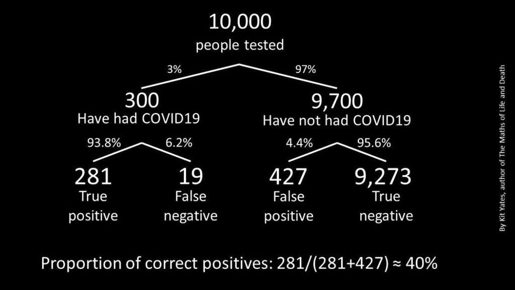 Esquema de cómo los falsos positivos pueden tener más peso que los verdaderos