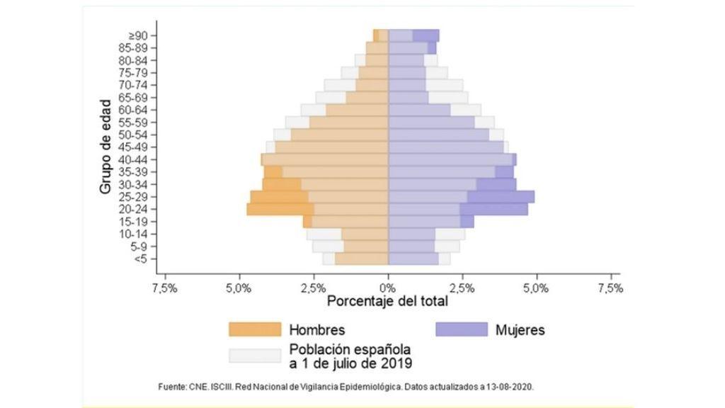Distribución por edad y sexo de casos de COVID-19 en España el 13 de agosto de 2020