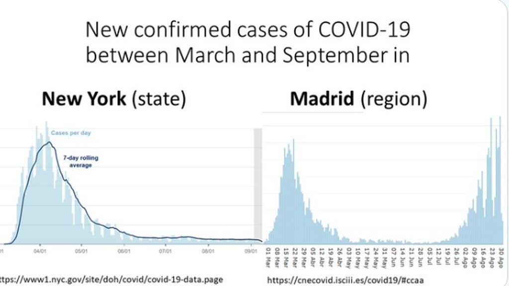 Comparativa de la curva entre Madrid y Nueva York