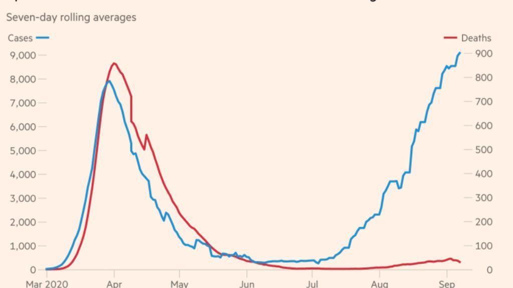 La segunda ola en España, según FT