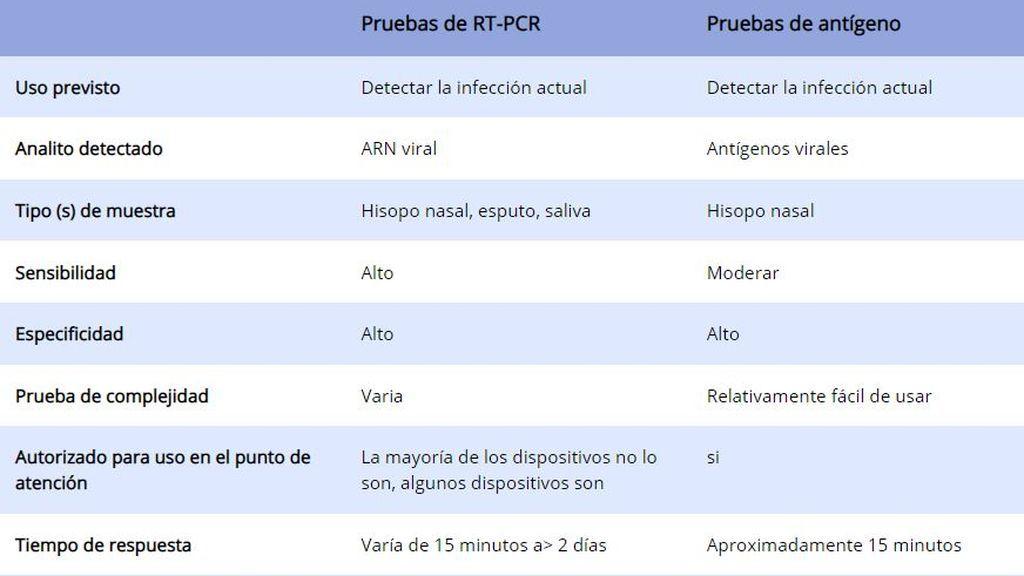 Comparativa entre la prueba PCR y los test de antígenos