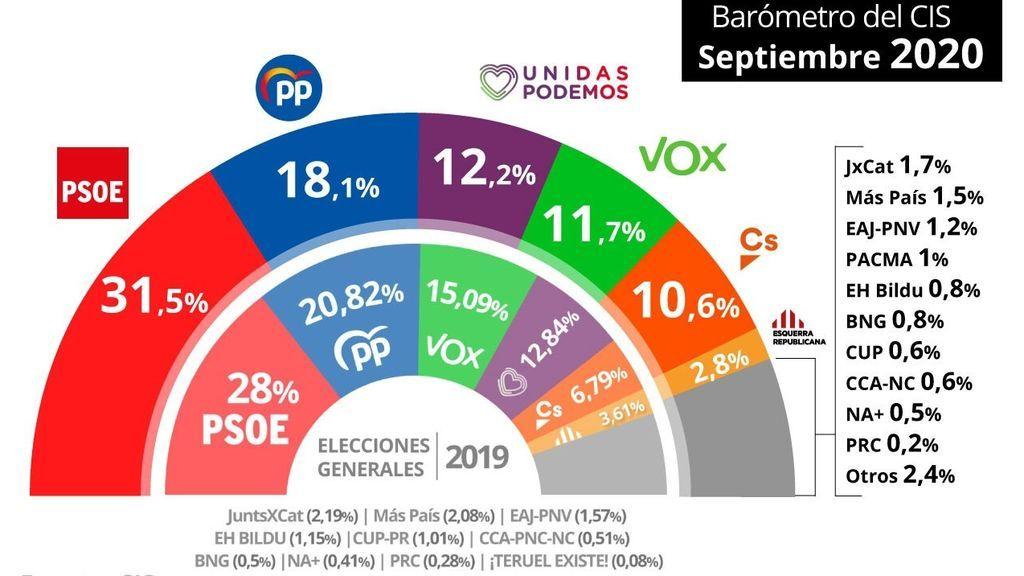 El PSOE amplía su ventaja de más de 13 puntos sobre el PP, según el último barómetro del CIS