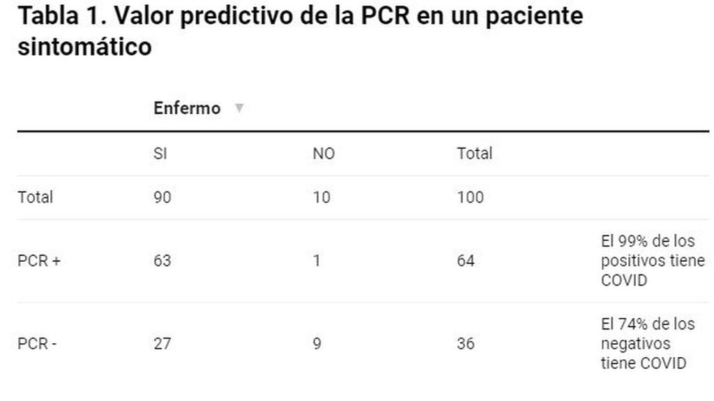 Tabla 1. Valor predictivo PCR paciente sintomático