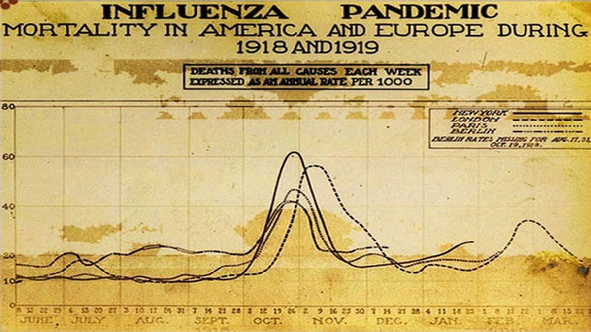 La coincidencia de fechas con la pandemia de la gripe española augura el peor de los escenarios
