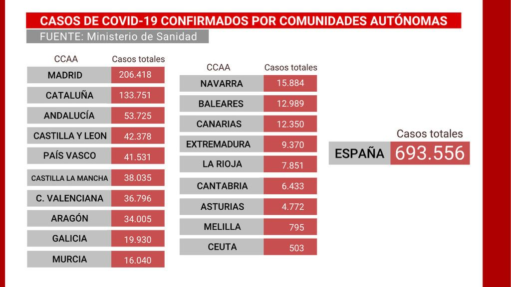 Casos de COVID-19 confirmados por Comunidades Autónoma