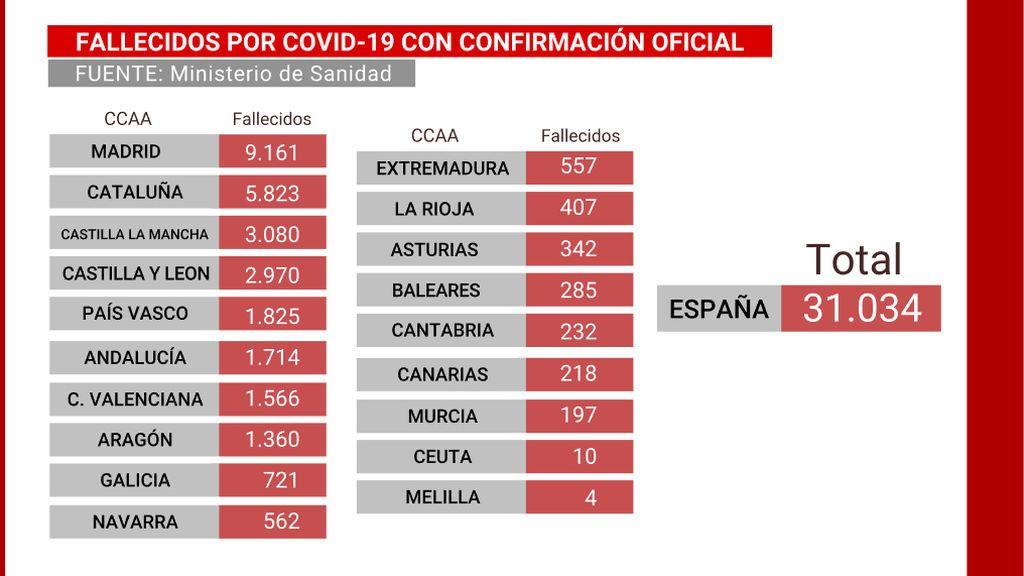 Fallecidos por Covid-19 por Comunidades Autónomas