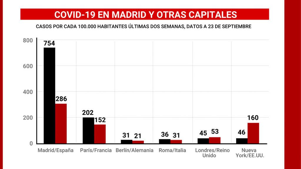 COVID 19 en Madrid y en otras capitales europeas