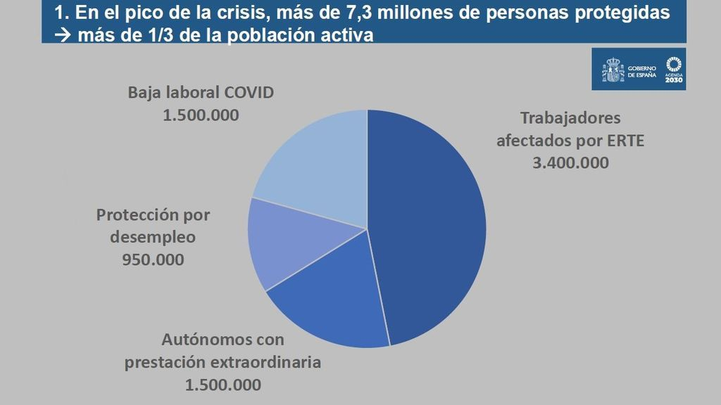 7,3 millones de personas protegidas