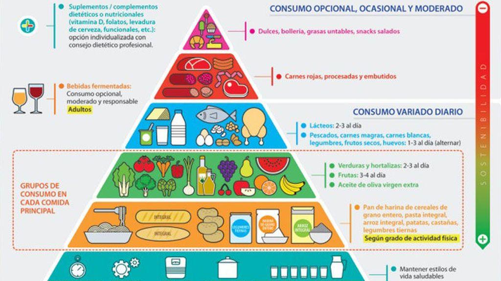 Pirámide alimentaria: los alimentos que más debes tomar han cambiado