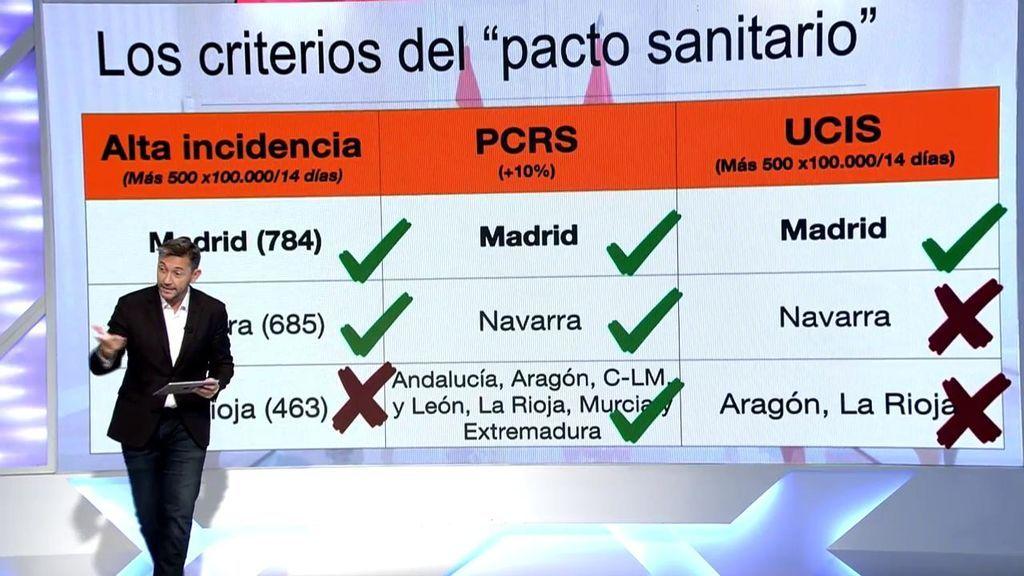 """Los datos sentencian a la Comunidad de Madrid: """"Está abocada al confinamiento"""""""