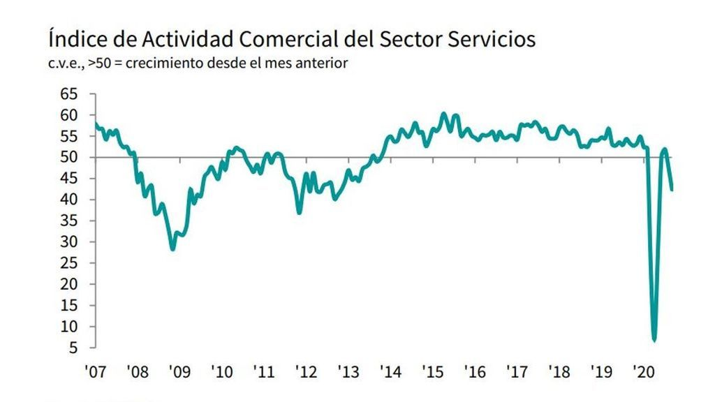 Índice de Actividad Comercial del Sector Servicios