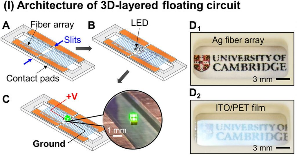 Arquitecturas de circuitos usando fibras iFP.