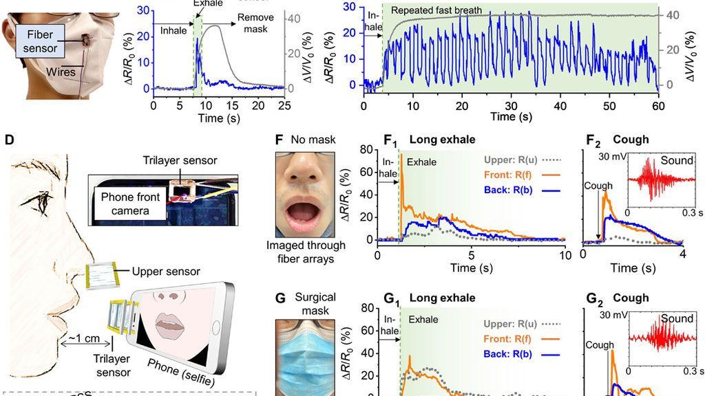 Sensores de humedad respiratoria sin contacto a base de fibra.