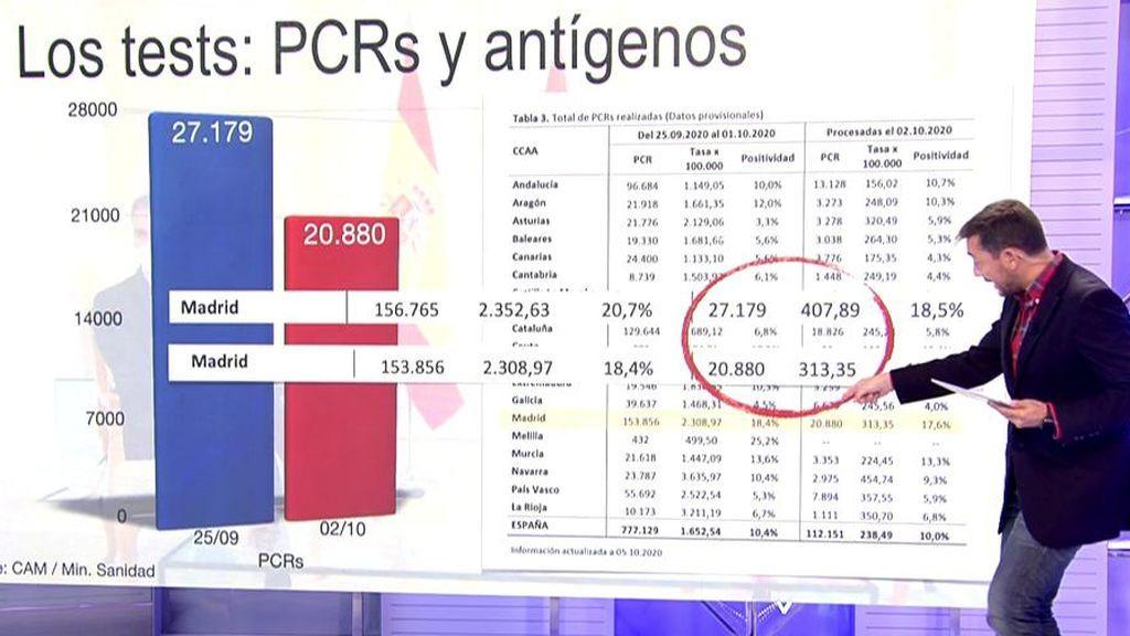 Javier Ruiz da los datos de PCR de la última semana.
